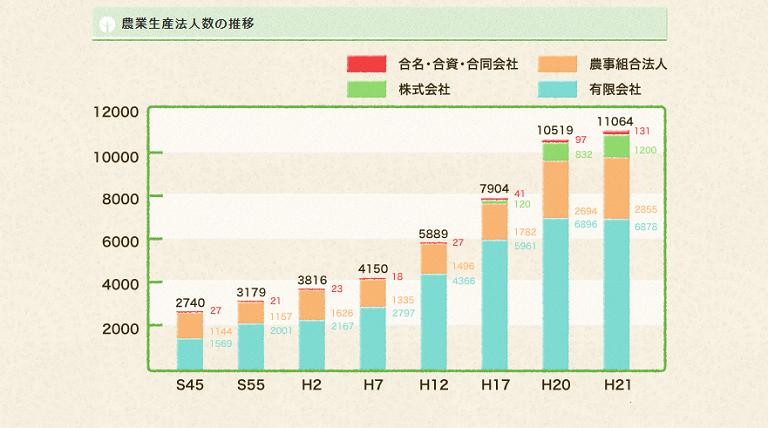 農業法人数の推移
