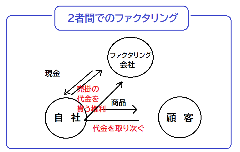 2者間_ファクタリング - 債権譲渡