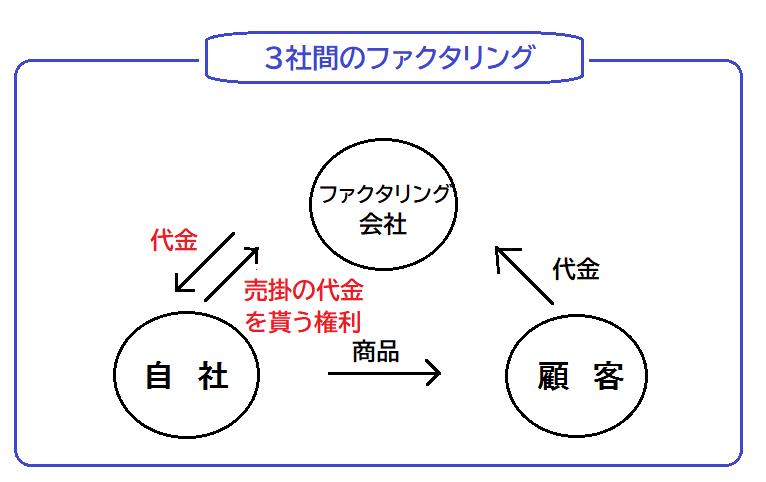 3者間_ファクタリング - 債権譲渡